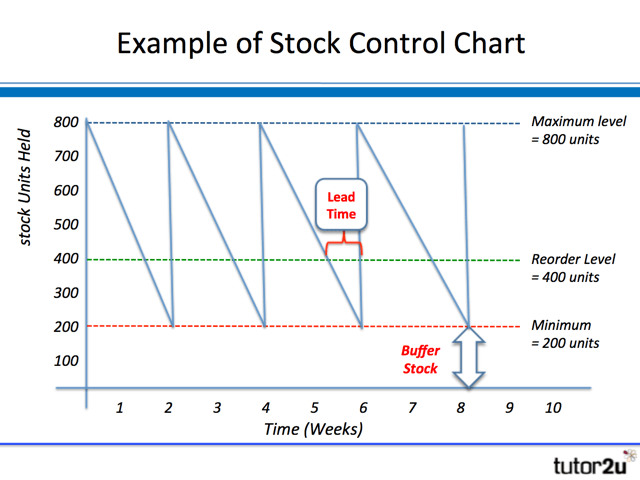 inventory management model diagram residential ac thermostat wiring stock control charts tutor2u business