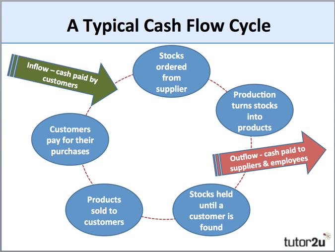 Working capital net current assets also tutor  business rh