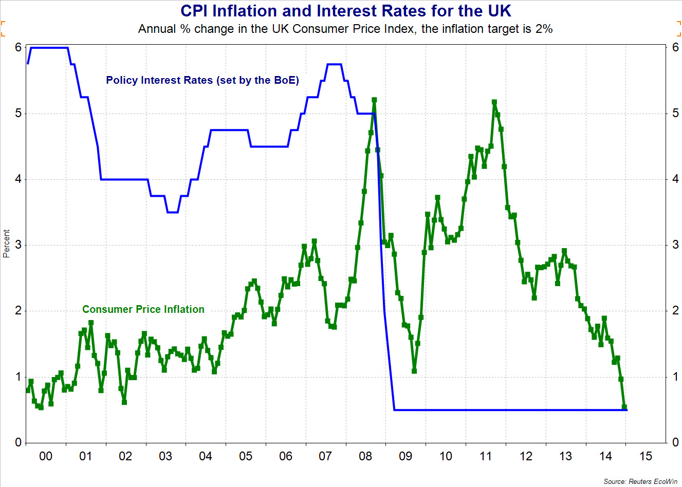 small resolution of monetary policy effects of interest rate changes