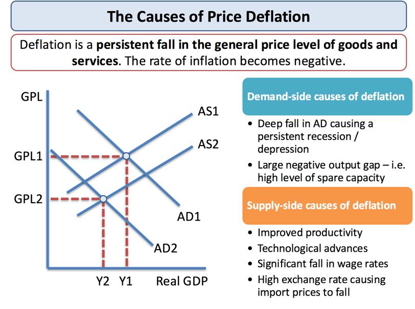 advantages of cause and effect diagram 2001 nissan sentra se radio wiring explaining price deflation causes effects tutor2u economics