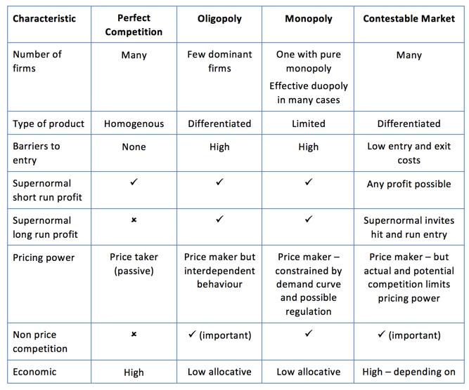 Tutor  also key summary on market structures economics rh