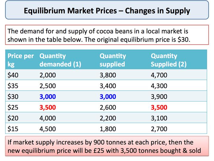 Changes in Market Equilibrium Price | Economics | tutor2u