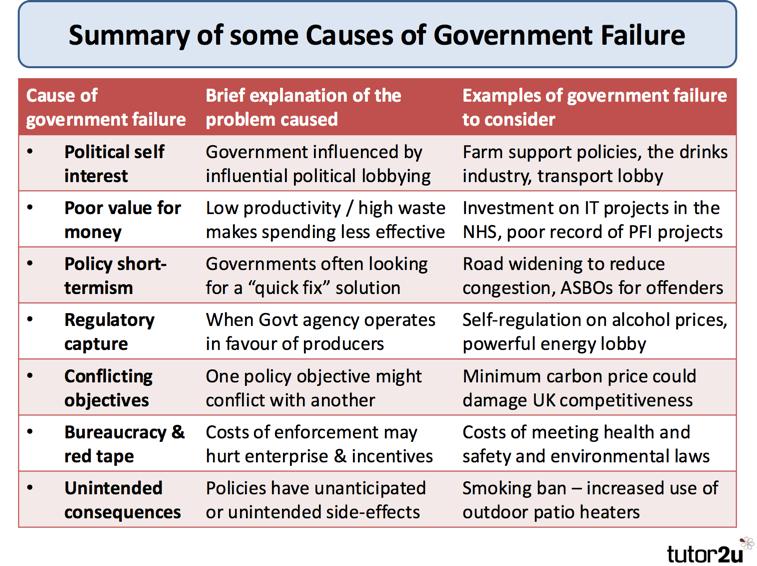 Government Failure Tutor2u Economics