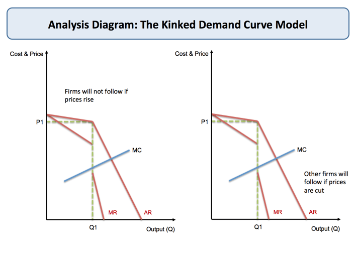 Oligopoly  Kinked Demand Curve | Economics | tutor2u