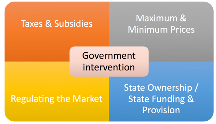 Analysing And Evaluating Government Intervention Tutor2u Economics