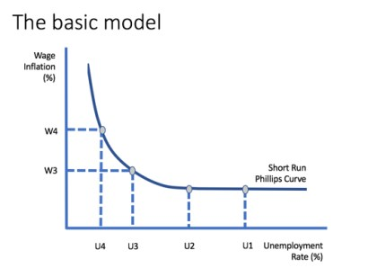 The Changing Phillips Curve in the UK Economy | Economics | tutor2u