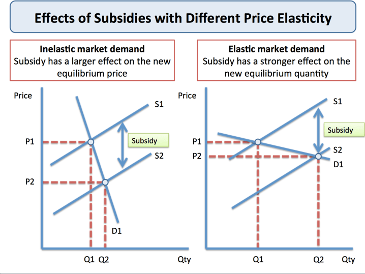Producer Subsidies (Government Intervention)   Economics   tutor2u