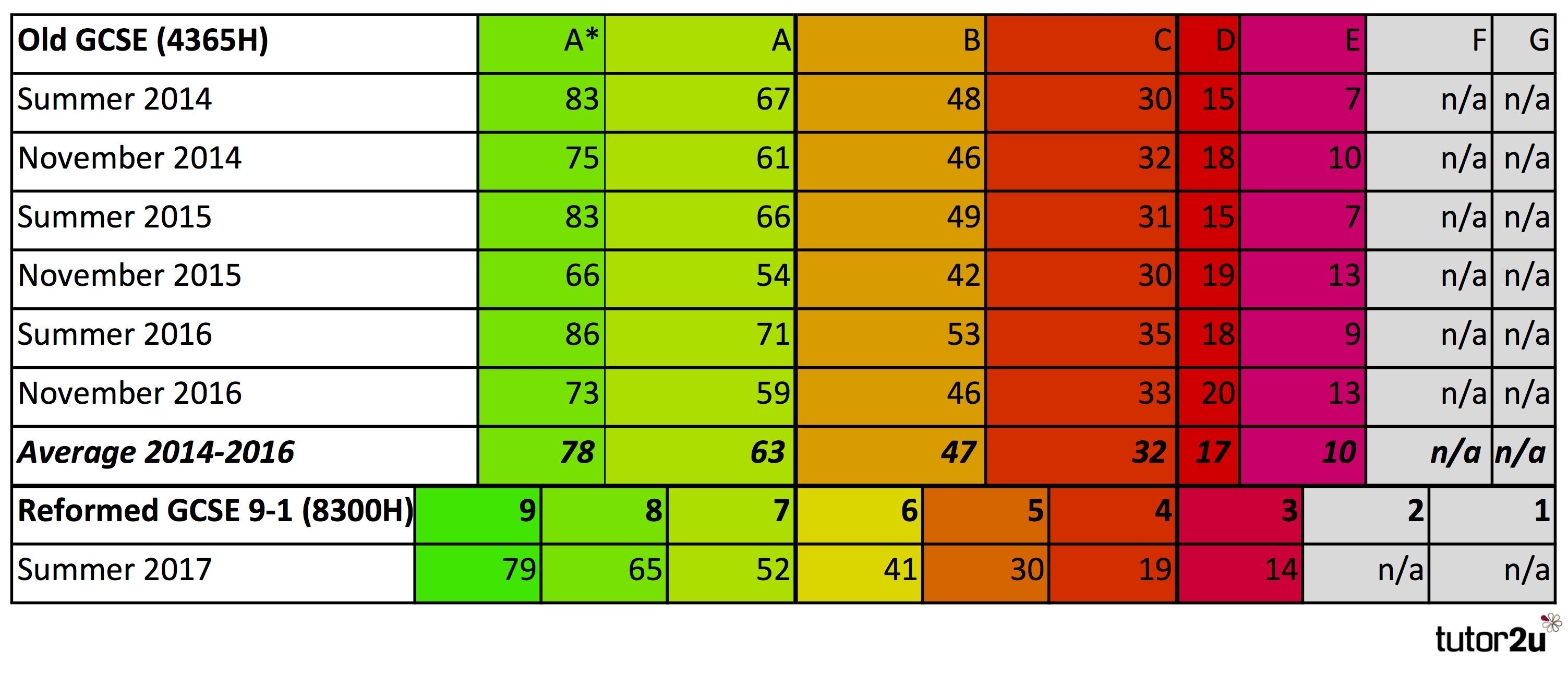 Gcse Maths Grade Boundaries Aqa