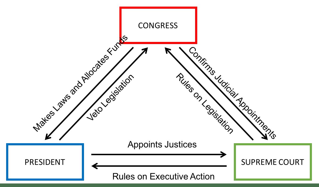 us government checks and balances diagram best stratocaster wiring tutor2u politics