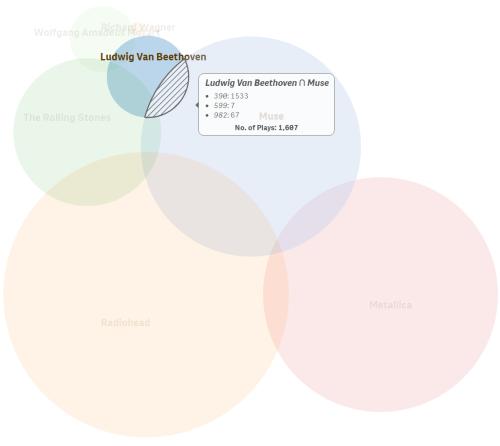 small resolution of vizlib venn diagram