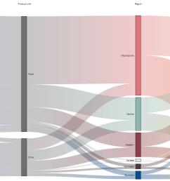 vizlib sankey chart [ 1545 x 777 Pixel ]