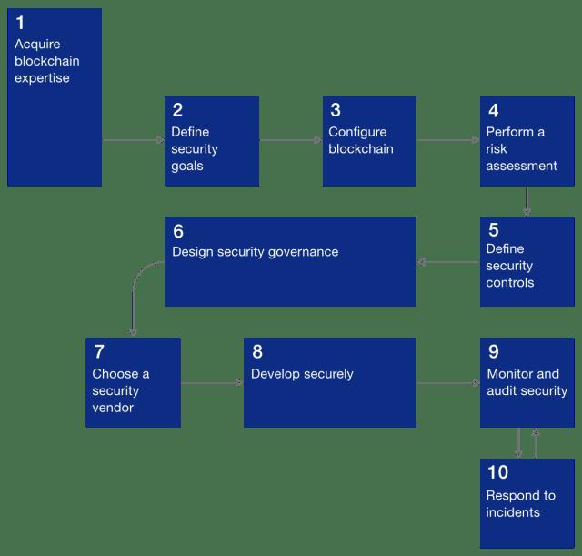 Processo di distribuzione sicura della blockchain in dieci passaggi