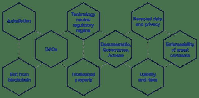 Problemi comuni e legali di conformità