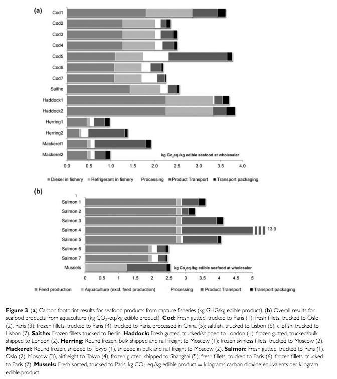 Källa: Journal of Industrial Ecology