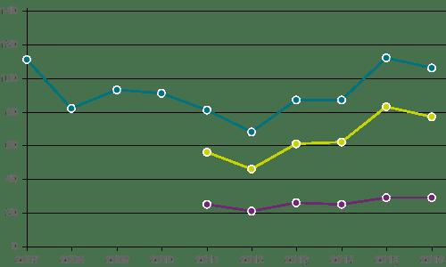Kraftig minskning av antalet mord