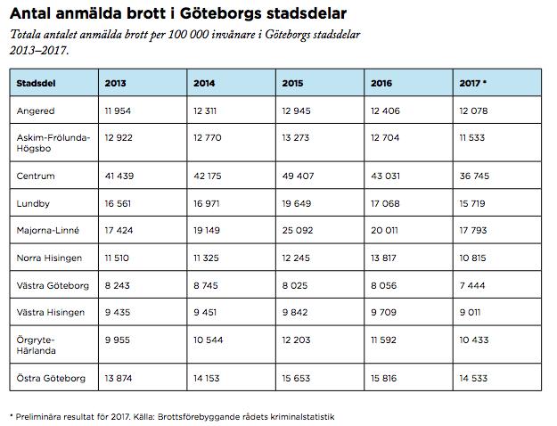 26ece92278a7 Antal anmälda innehav av pistol, revolver och k-pist per 100 000 invånare.  1996-2017. Stockholm, Göteborg och Malmö. Källa: BRÅ