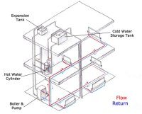 Heating: Beginner's Guide | Homebuilding & Renovating