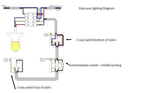 intermediate switch wiring diagram uk digital tv antenna electrics cabling circuits and switches homebuilding renovating staircase lighting design