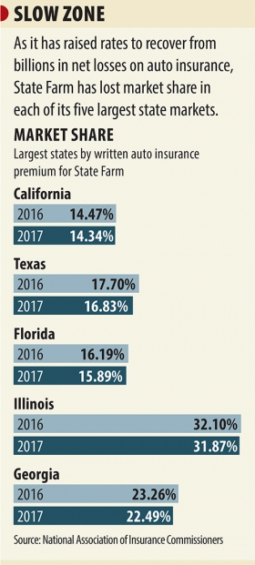 State Farm Loses Policyholders After Steep Price Hikes