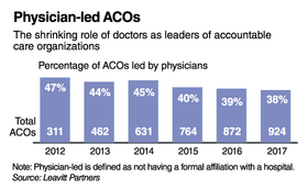 Independent Minded Physicians Turn To Acos Modern Healthcare