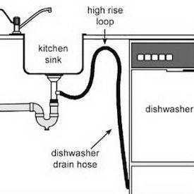 How to Install a Dishwasher  Bob Vila