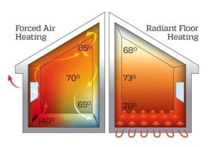 Forced Air vs Radiant Heat  Bob Vila