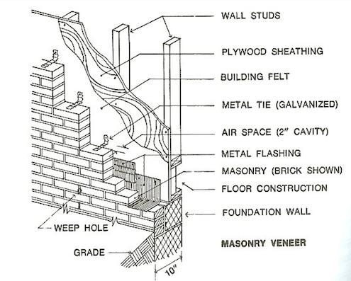 e book masonry wall