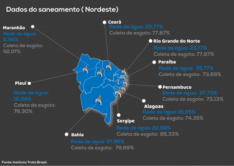 SANEAMENTO: Menos de 40% dos moradores do Nordeste possuem esgoto tratado, alerta Trata Brasil 1