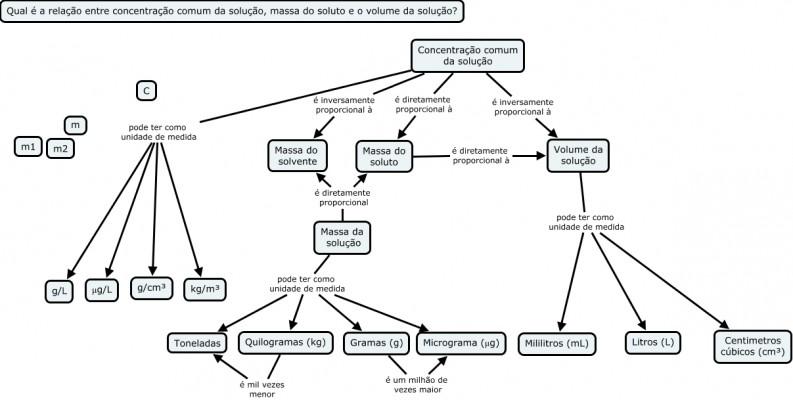 Mapa Mental Trigonometria I Download do arquivo em t