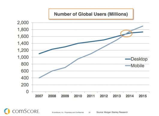 mobile desktop traffic tipping point