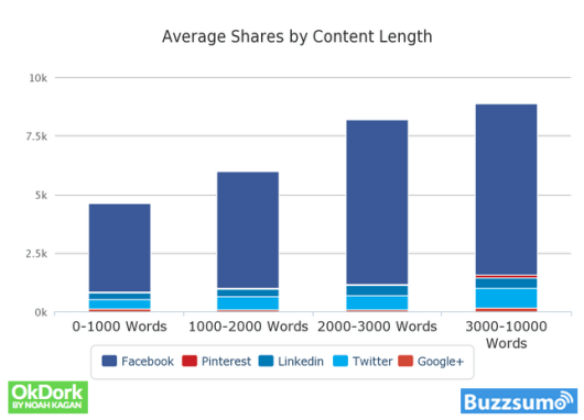 social media shares by content length