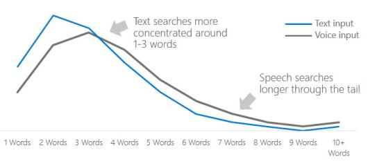 voice search optimization for longer conversational search queries