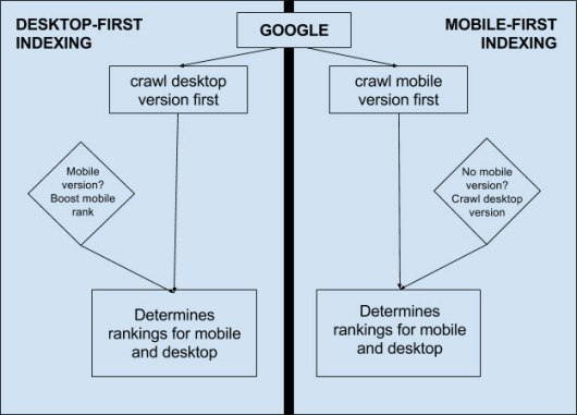 google mobile first index diagram