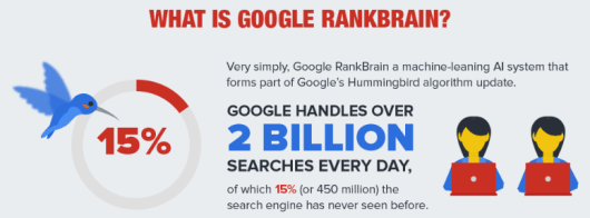 google rankbrain seo for unknown search terms