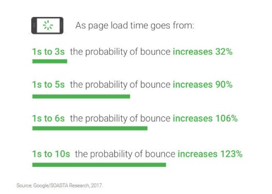page load time increase in bounce rate