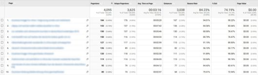 check google analytics for content ideas