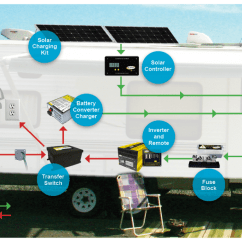 12v Trailer Wiring Diagram 4 Pin Flat Basic Rv Battery Charger Options - Rvshare.com