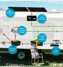 caravan solar panel wiring diagram [ 1200 x 684 Pixel ]