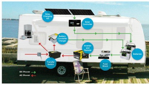 small resolution of caravan solar panel wiring diagram
