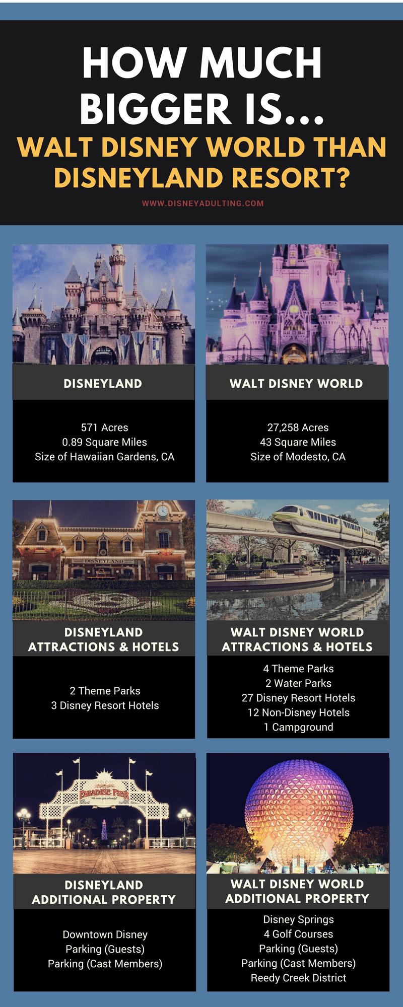 How much bigger is Walt Disney World than Disneyland?