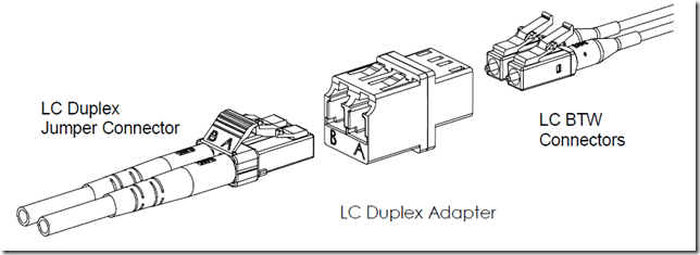 LC Fiber Connector Specifications
