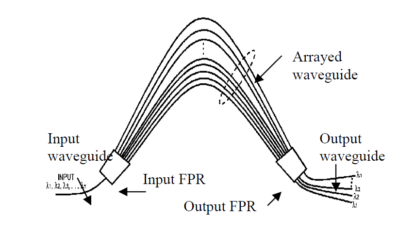 Design of Arrayed Waveguide Grating (AWG) for DWDM/CWDM