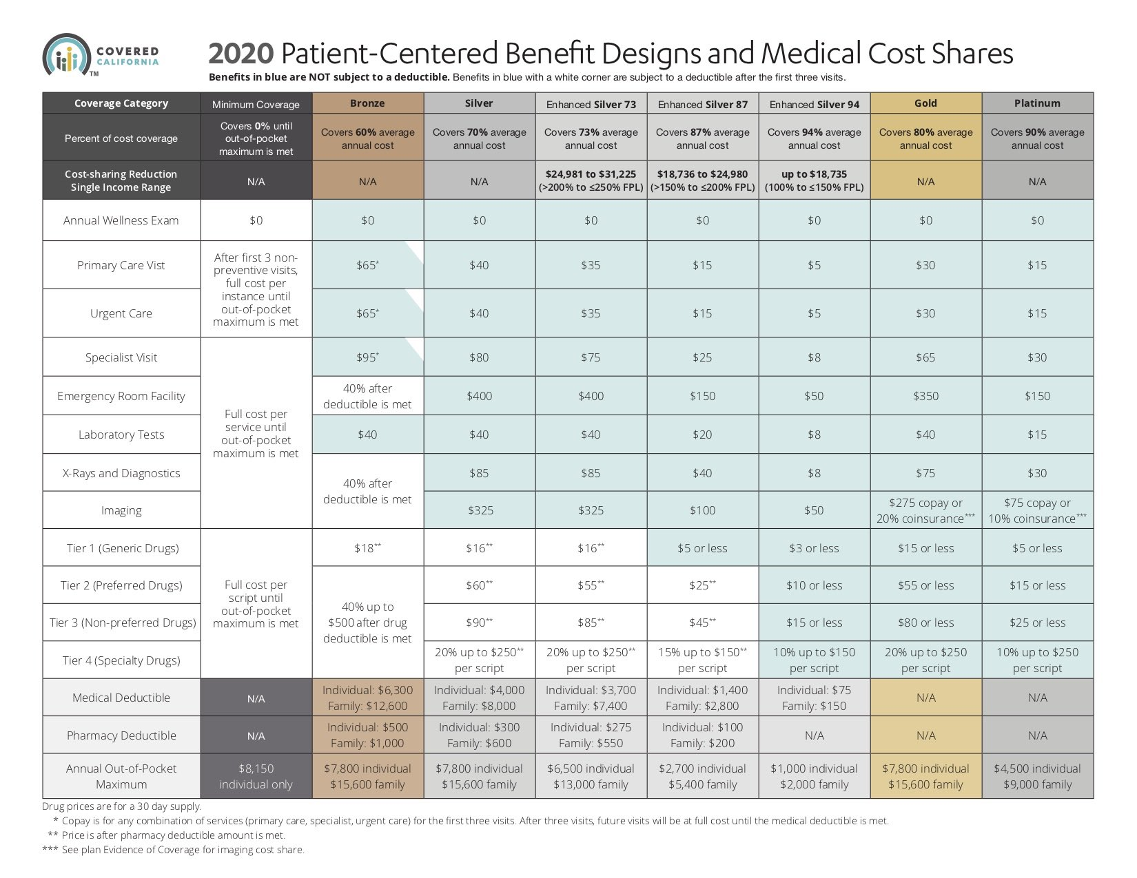Metallic Plan Benefits: Covered California | Health for CA