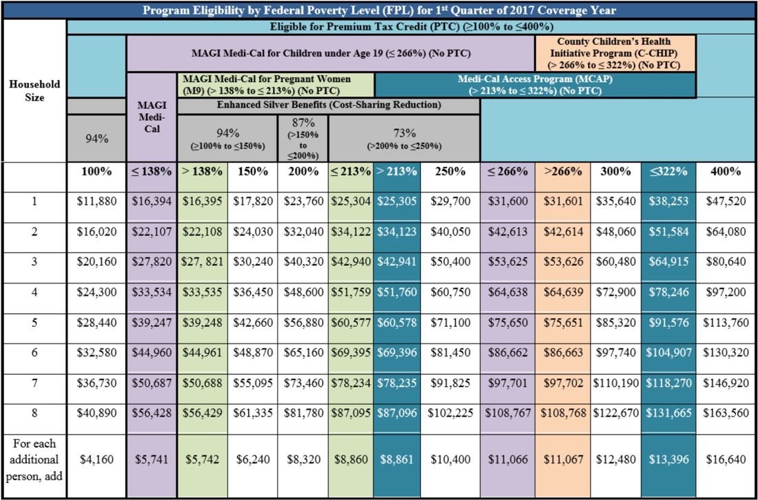 Printable 2015 Poverty Level Chart together with In e Limits further Sans Obamacare Or Replacement 370000 In San Diego County Could Lose Insurance moreover 2018 Monthly Federal Poverty Level Chart together with Premium Tax Credits. on obamacare income level chart