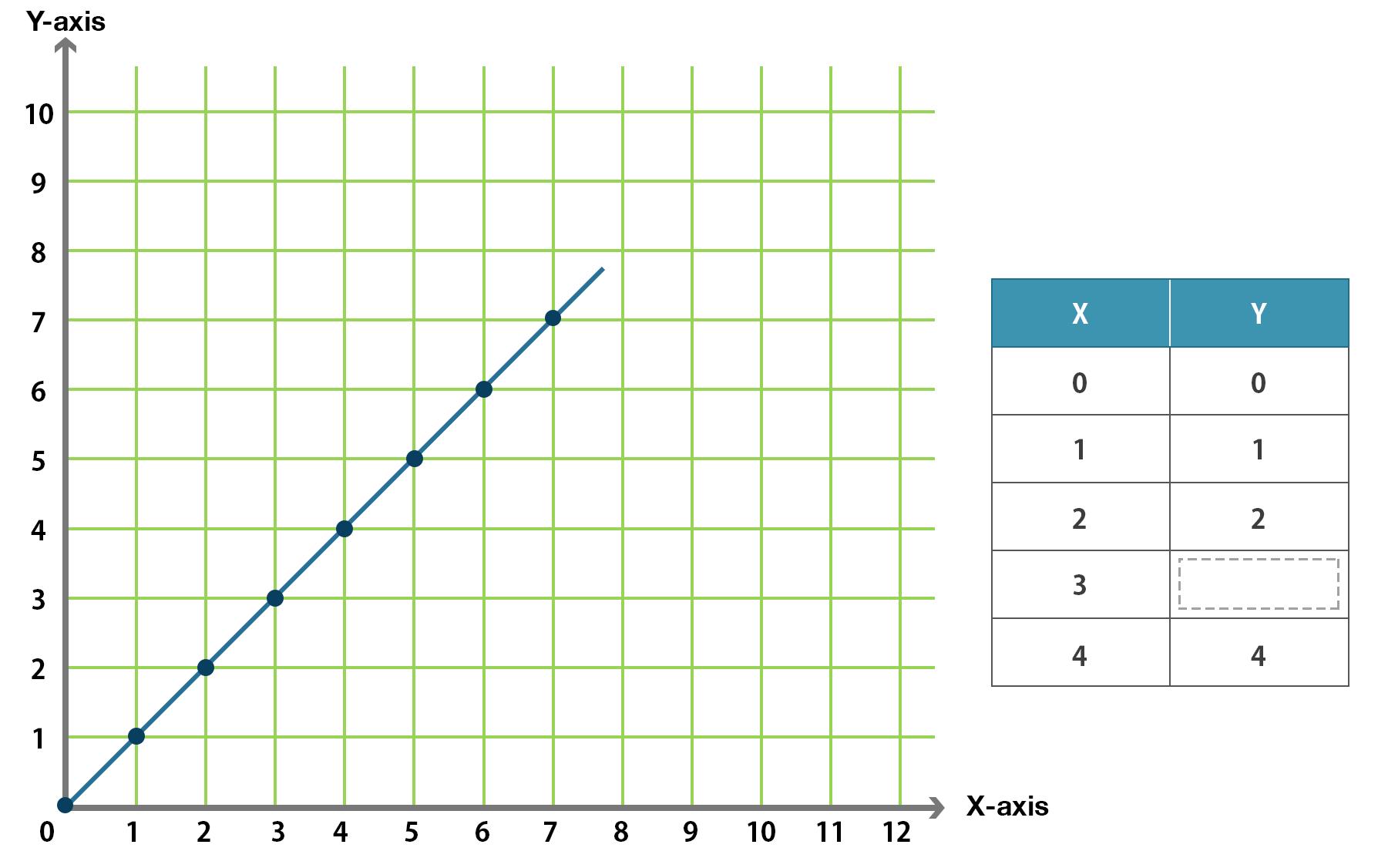 Math Input Output Tables