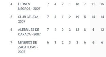 Correcaminos y Dorados son líderes de las fuerzas básicas de la Liga MX
