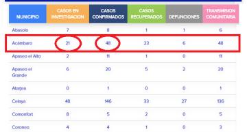 Acámbaro supera marca y llega a 48 confirmados por COVID-19