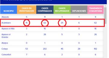 Ya hay 62 confirmados de COVID-19 en Acámbaro, con 25 recuperados