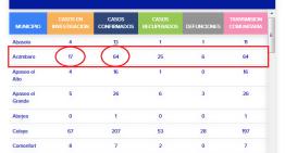 Por la pandemia, ya son 64 los casos confirmados en Acámbaro