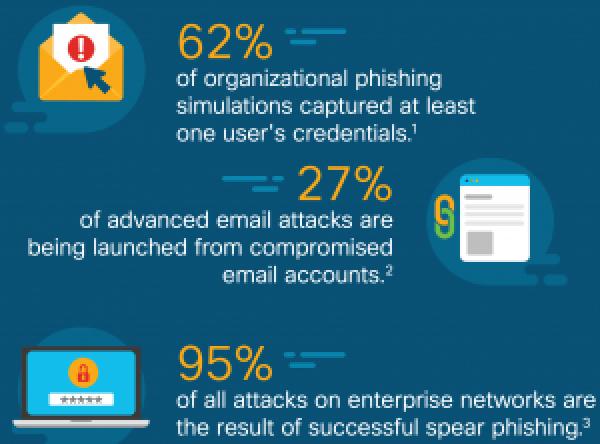 Phishing Blog Infographic